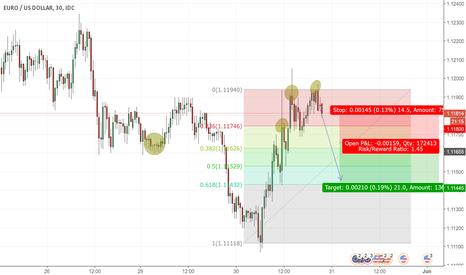 EURUSD: Possible double top trend reversal in the EURUSD