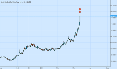 USDTRY: Turkish Central Bank Meeting Started...