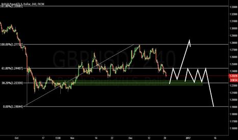 GBPUSD: GBPUSD Double trend