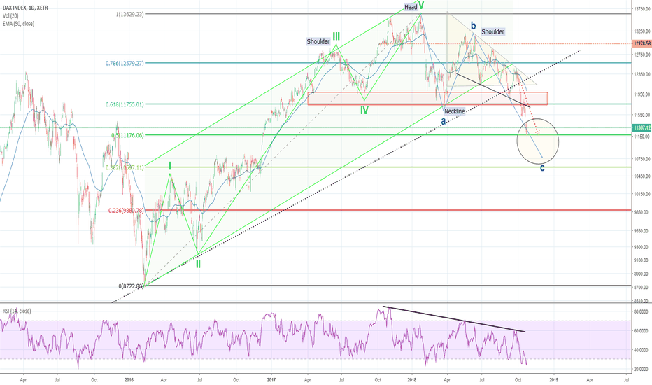 DAX: DAX in consoloditation?