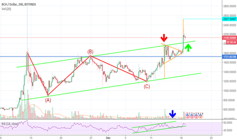 BCHUSD: Bitcoin Cash - Take a leap of faith but carry your chute.