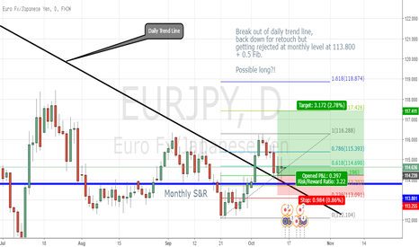 EURJPY: Eur/JPY Possible Long on daily time frame