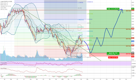 USOIL: USOIL: End of Downtrend?