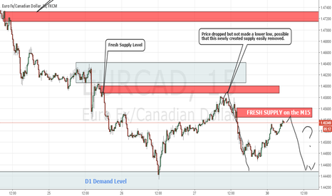 EURCAD: EurCad Fresh Supply on the M15 chart