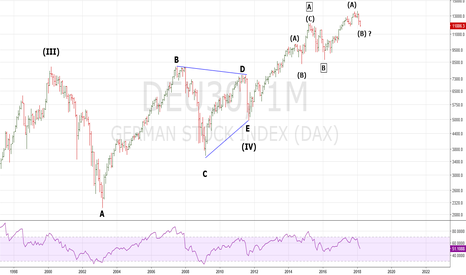 DEU30: Updated Long Term DAX - Elliott Wave Count