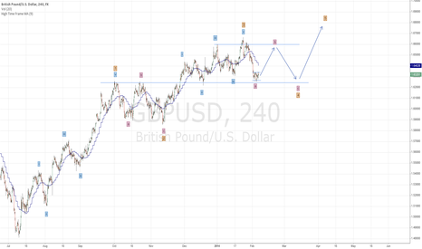 GBPUSD: GBPUSD may be in a opssible wave 4