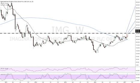 IMG: IMG IMAGINATION TECHNOLOGIES GROUP PLC