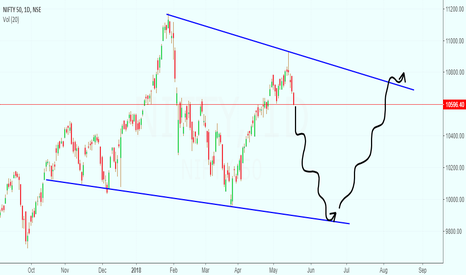 NIFTY: nifty 3rd observation