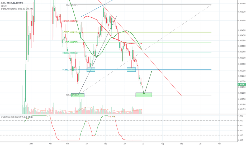 ICXBTC: ICX Pull back continues!