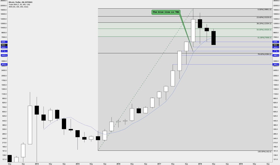 BTCUSD: Support zones Bitcoin