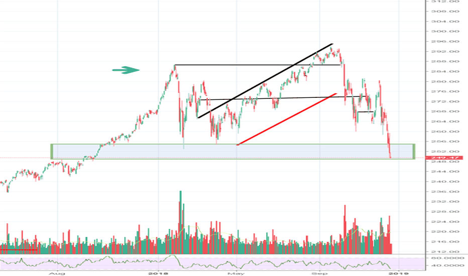 SPY: Scalp long on SPY for op ex pin action 250 plus