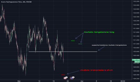EURJPY: Triangolazione euro/jpy