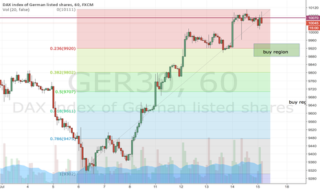 GER30: After a small correction, perhaps a good region to re-enter