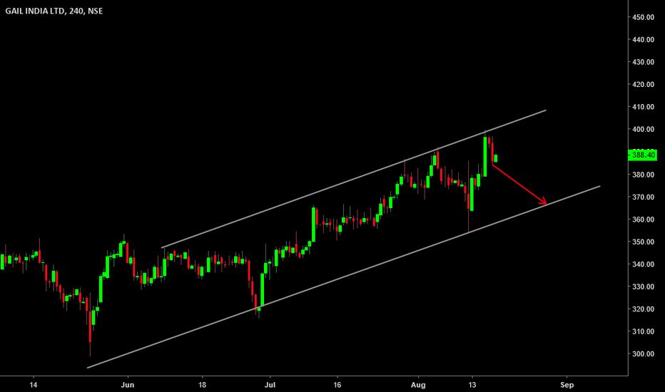 GAIL: #GAIL CASH : LOOKS GOOD ABOVE 400 ONLY... ALL SELLING BELOW 380