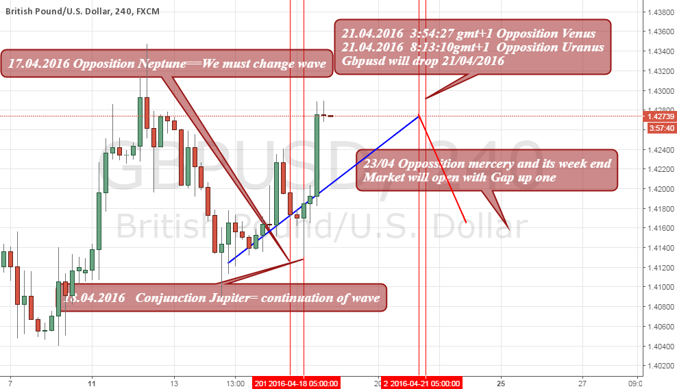 Gbpusd Astrologie Analyse