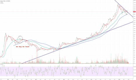 BTCUSD: Bitcoin possible 10k target before crash round 3