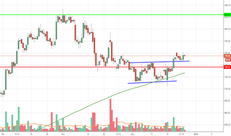 BATAINDIA: BATAINDIA double bottom breakout