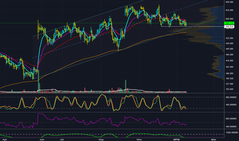AERI: Trendline and Support Bounce, Bull Divergence
