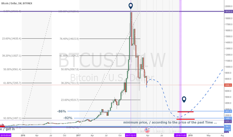 BTCUSD: well it,s theory based on previous behavior. (nothing else