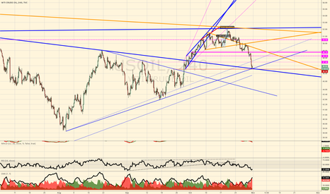 USOIL: some charting