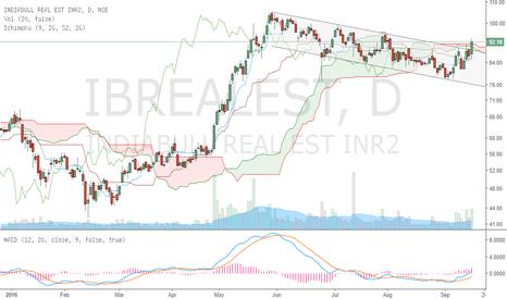 IBREALEST: IB Real Est. Channel Breakout & Ichimoku Buy setup