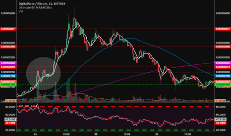 XDNBTC: DigitalNote ($XDNBTC) Bullish rebound and continuance of trend