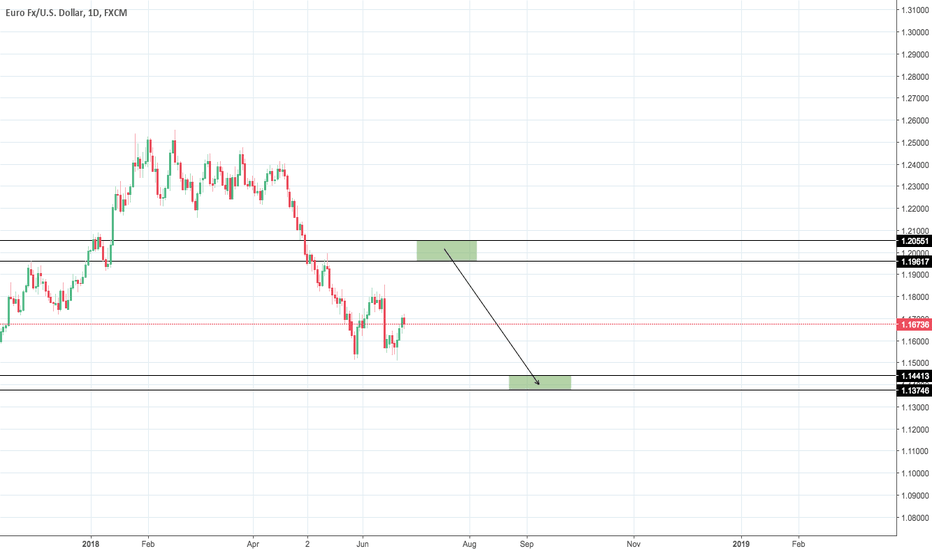 EURUSD: EUR/USD Scenario #2