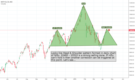 NIFTY: Head & Shoulder pattern formed