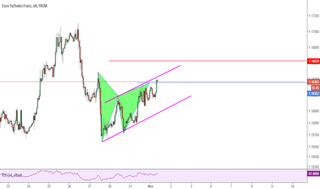 EURCHF: Complete Gartley Pattern