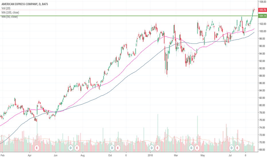 AXP: American Express is breaking out this week