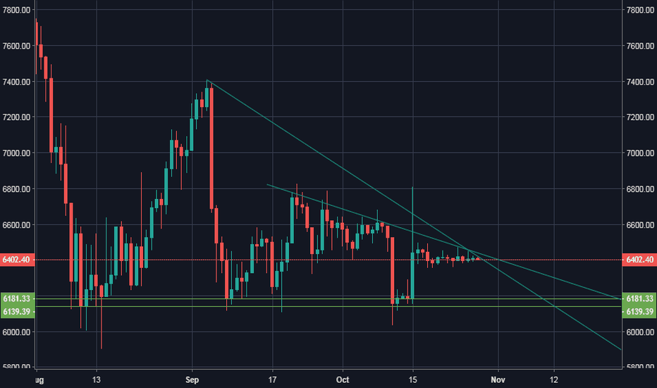BTCUSD: Descending triangle pattern