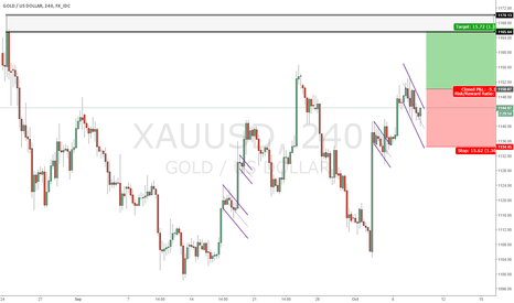 XAUUSD: Gold Short Term Flag Pattern