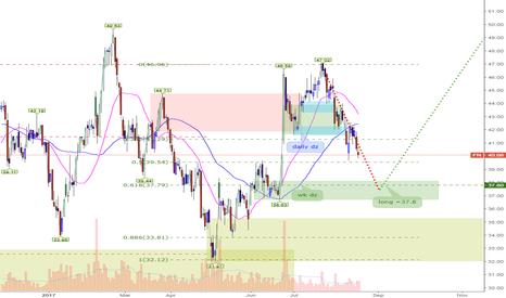 FN: FN should drop to wkly dz=37.8 then continues its wkly uptrend