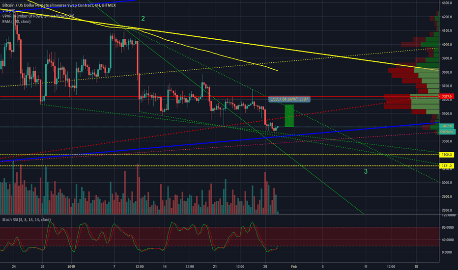 XBTUSD: BTC 2-5% up-potential before decision point