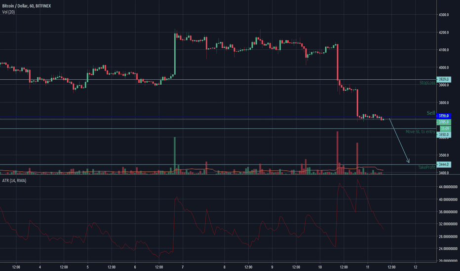 BTCUSD: BTCUSD Short H1 for trend-following