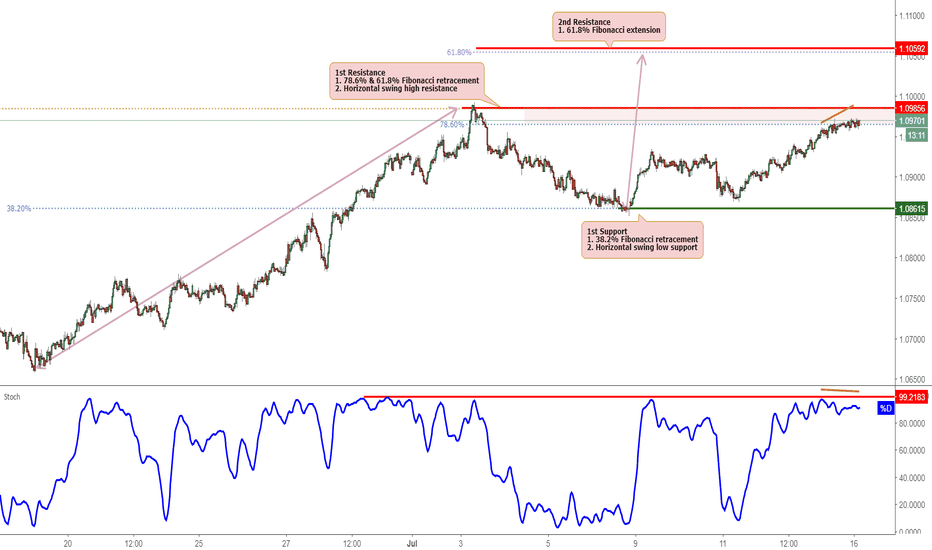 AUDNZD: AUDNZD approaching resistance, potential reversal!