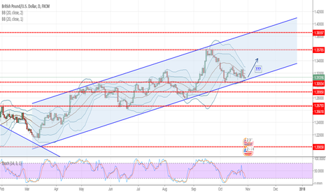 GBPUSD: GBPUSD - Potential LONG Bottom of channel