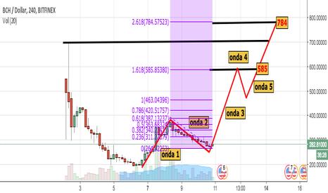 BCHUSD: BCH/USD - Possível cenário para o Bitcoin Cash