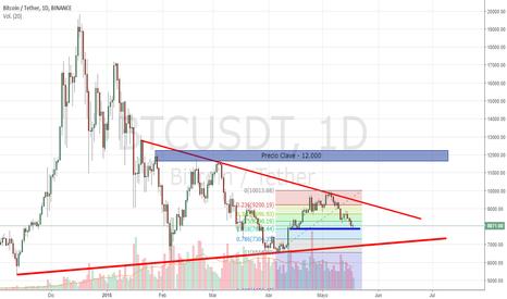 BTCUSDT: BTC USD - Romperemos el triángulo?