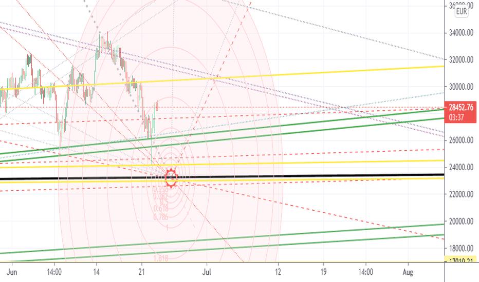 eur btc tradingview