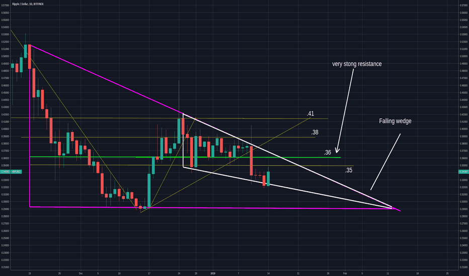 XRPUSD: XRP needs  to move past .35 and .36 for a move to .38