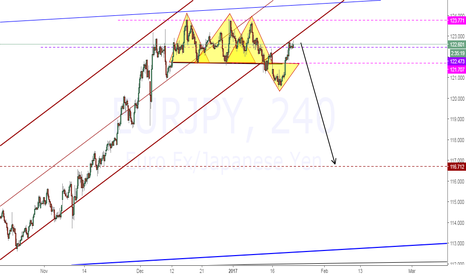 EURJPY: EURJPY Sell Set up