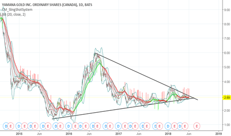 AUY: wedge pattern