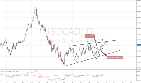 USDCAD: USD/CAD Update