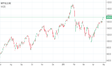 NIFTY: (NSE) Nifty spot, may see some profit booking from 10760 levels.