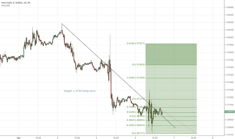 EURUSD: euro chart