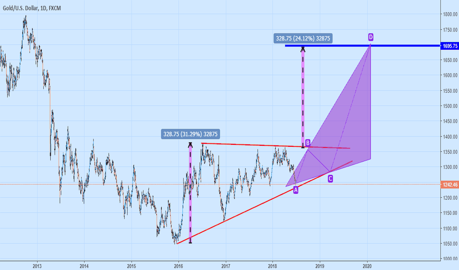 XAUUSD: Trade War In The World... Amazing Times President Declared T.War