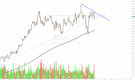 PCLN: Priceline at a critical area