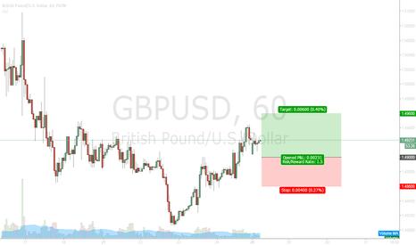 GBPUSD: 2015.12.28 GBPUSD