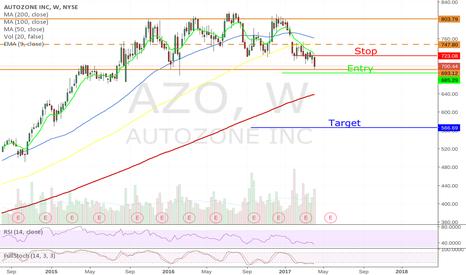 AZO: Short - AZO Distribution Break Out